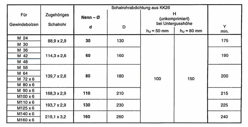 Kuhn und Kaiser Schalrohrdichtung Tabelle